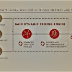 Building Out Your Dynamic Pricing Engine - Important Elements And Steps Involved